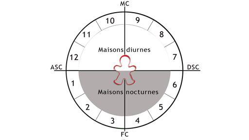 Comprendre les maisons astrologiques for Astrologie maison 3