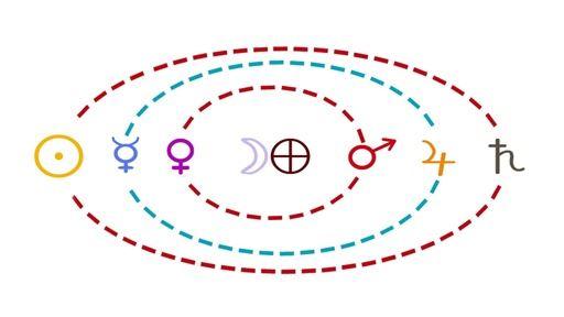 Structure symbolique du système solaire