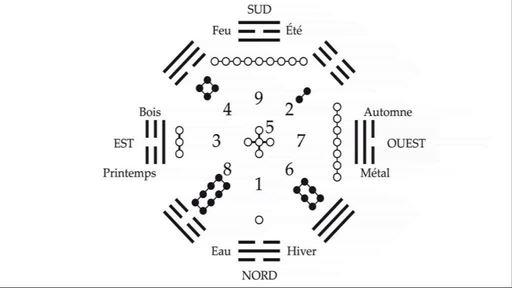 L'ordre du Yi King, le plus vieux code secret du monde ?