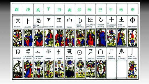 Tarot, zodiaque et idéogrammes chinois